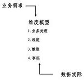 维度建模的基本概念及过程