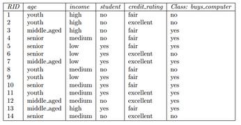 几个常用机器学习算法 - <font color=