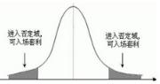 量化投资主要内容:统计套利