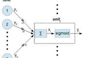 对反向传播算法(Back-Propagation)的推导与一点理解