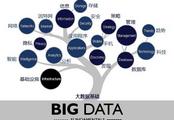 你想知道的大数据知识都在这里