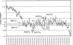 量化投资股票配对交易策略改进