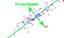 原理+代码|python基于主成分分析的客户信贷评级实战