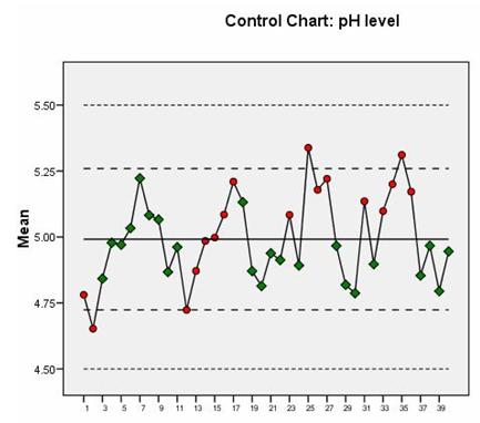 学会这几招:用SPSS轻松绘制质量控制图
