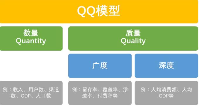 数据分析实用方法-QQ模型
