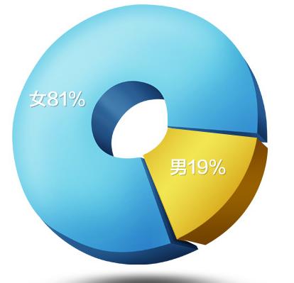 """数据分析在""""用户研究""""中起到哪些作用"""
