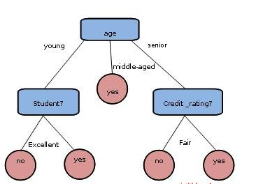 数据挖掘中决策树算法的研究及探讨