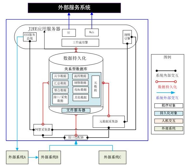 一个数据分析系统的技术架构设计浅析