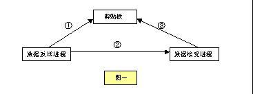 实现进程间数据交换的两种方法和应用