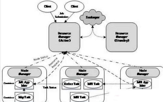 Hadoop数据操作系统YARN全解析其它