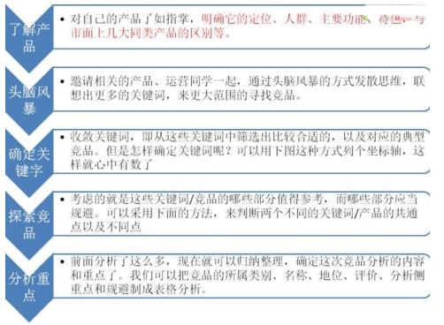 【总结】竞品分析报告撰写的方法
