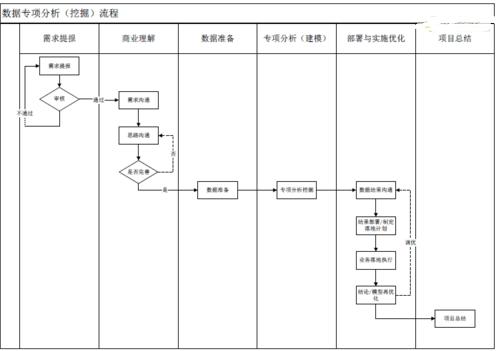如何构建落地型的数据分析流程?