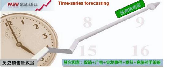 时间序列预测方法