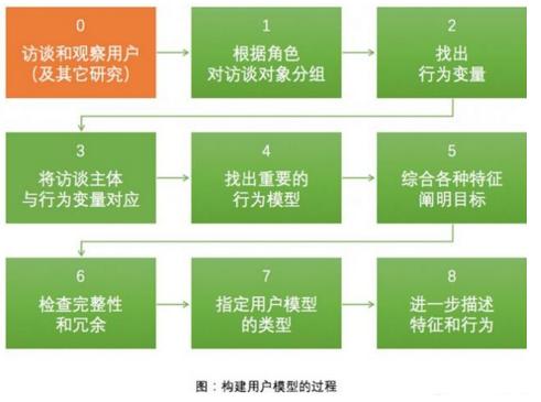 如何基于数据快速构建用户模型(Persona)