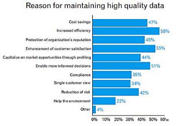 数据分析时如何解决数据质量低的问题?