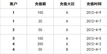 小白学数据分析--充值记录分析