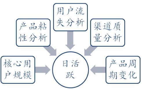 小白学数据分析--什么是活跃_I(DAU)