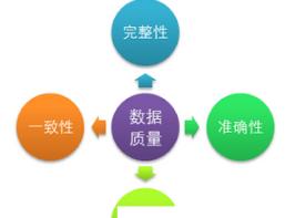 数据分析前提:数据质量管理四要素