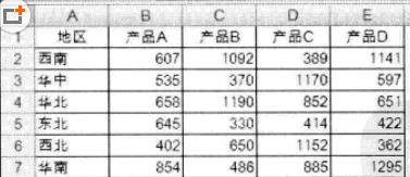 在Excel中制作图表的方法