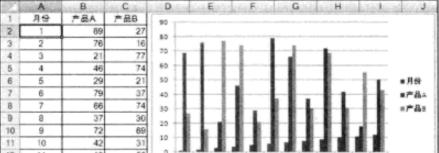 绘制Excel图表时需要注意的问题