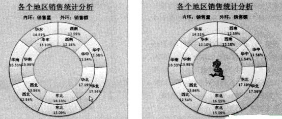 饼图和圆环图分析多个数据系列