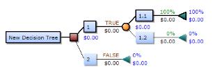 """""""决策树""""——数据挖掘、数据分析"""