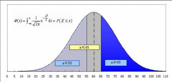 Excel绘制指定区间的正态分布曲线下面积图