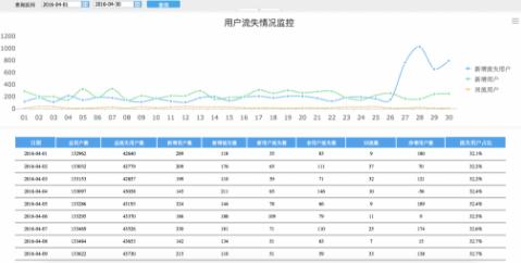 关于用户流失,数据分析可以挽回一线生机