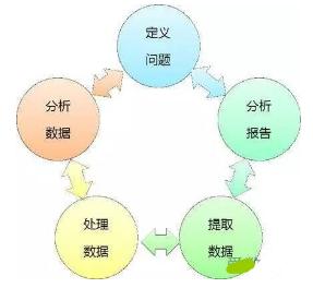 理想VS现实的数据分析流程