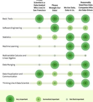 数据科学家的4种工作形式与8项求职技能