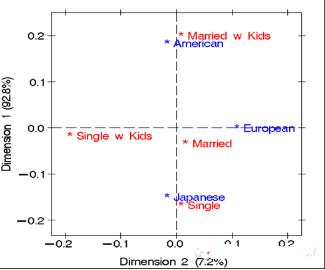 SAS市场研究应用介绍:对应分析
