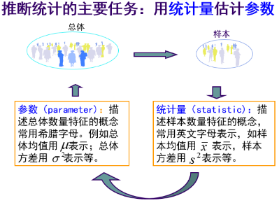 统计学中的基本概念