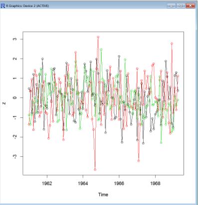 R语言ARIMA预测交通流量