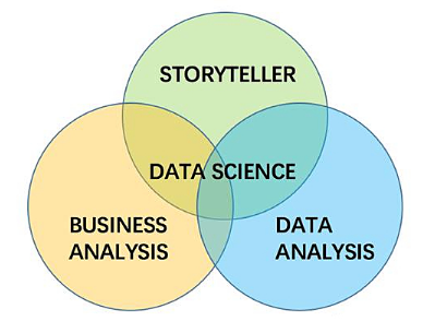 分分合合之数据科学家浅析