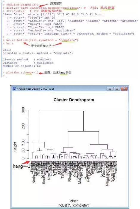 R语言实现层次聚类分析案例