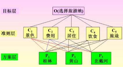 数据分析-AHP层次分析法