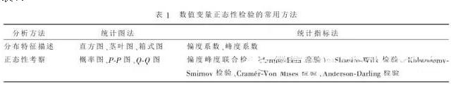 数值变量正态性检验常用方法的对比及SPSS&R实现