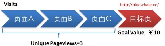 Google Analytics中的页面参与度指标