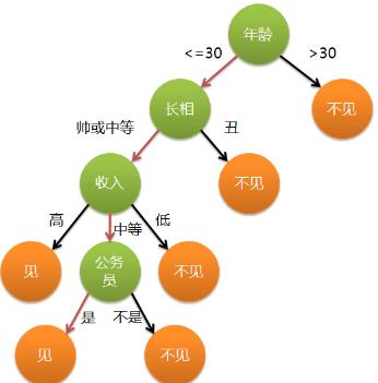 分类算法之决策树(Decision tree)