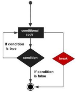 Python break 语句_break语句_Python基础教程