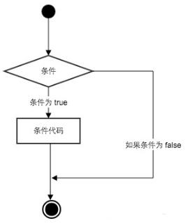 Python 条件语句_python条件语句 true_python条件语句例子