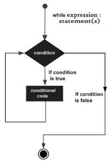 Python While循环语句_python基础教程
