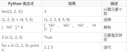 Python 元组_python元组操作_添加元素_python 元组转字符串
