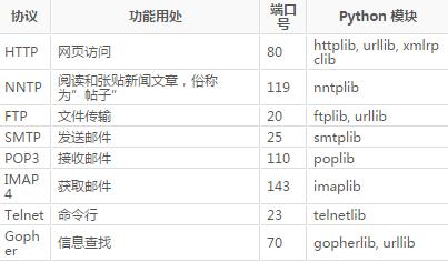 Python 网络编程_python网络编程基础_python高级编程