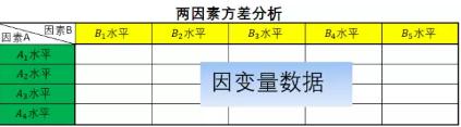 SPSS分析技术:重复测量方差分析