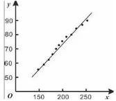 数据分析中常见的七种回归分析以及R语言实现(一)--简单线性模型