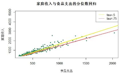 用R语言的quantreg包进行分位数回归