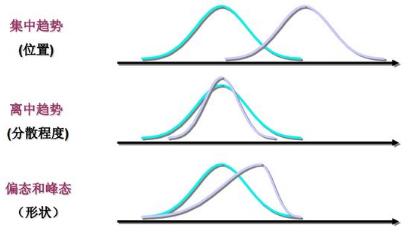 R语言统计与分布的相关知识