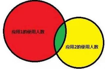 用R语言作社群关系分析