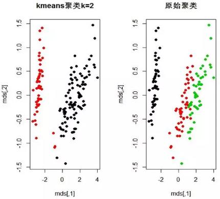 用R语言建立学生的学习表现和性格特征数据模型